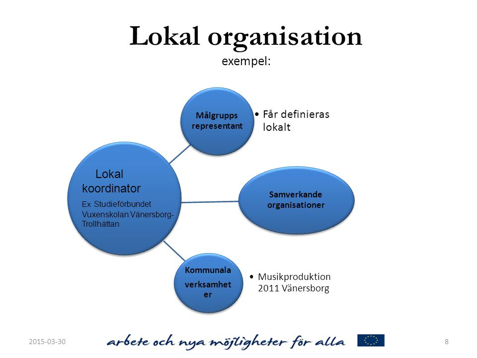 Lokal organisation exempel: