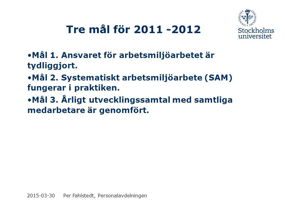 Tre mål för 2011 -2012 Mål 1. Ansvaret för arbetsmiljöarbetet är tydliggjort. Mål 2. Systematiskt arbetsmiljöarbete (SAM) fungerar i praktiken.