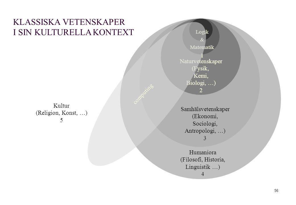 (Filosofi, Historia, Linguistik …)