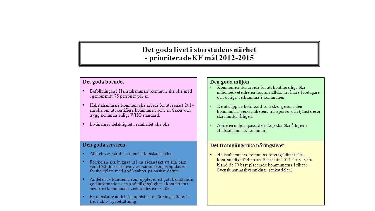Det goda livet i storstadens närhet - prioriterade KF mål 2012-2015