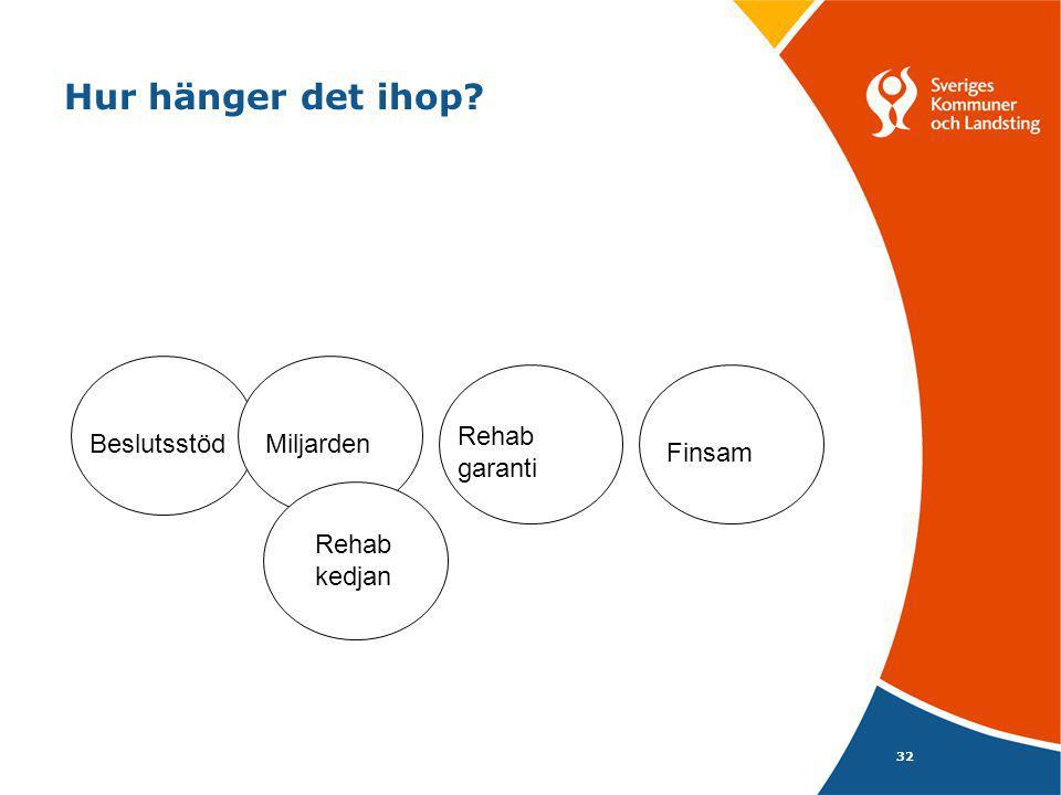 Hur hänger det ihop Rehab garanti Beslutsstöd Miljarden Finsam Rehab