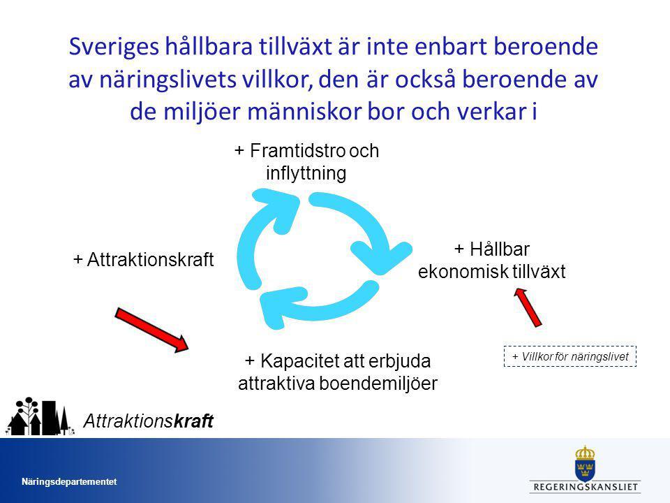 Sveriges hållbara tillväxt är inte enbart beroende av näringslivets villkor, den är också beroende av de miljöer människor bor och verkar i