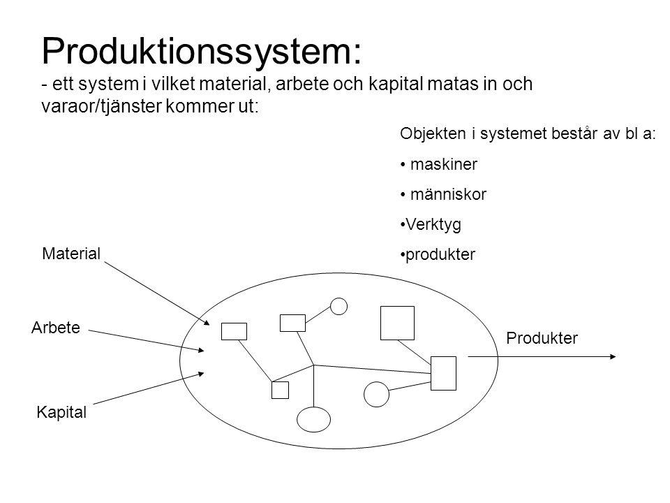 Produktionssystem: - ett system i vilket material, arbete och kapital matas in och varaor/tjänster kommer ut:
