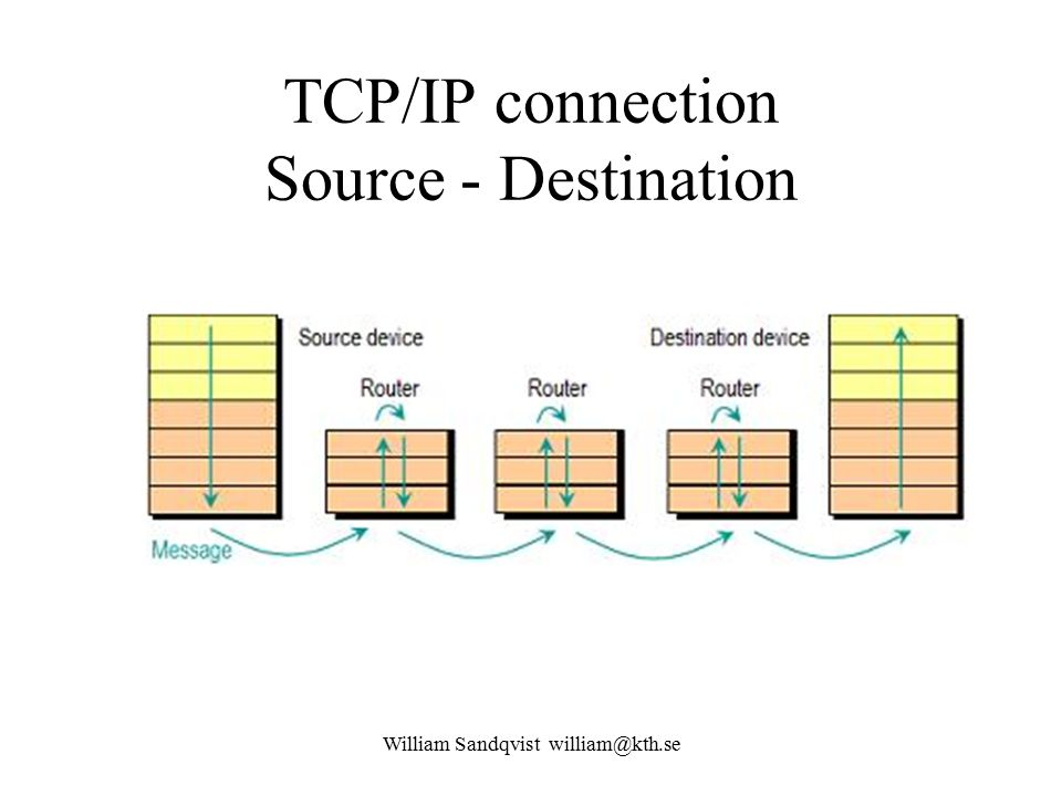 TCP/IP connection Source - Destination