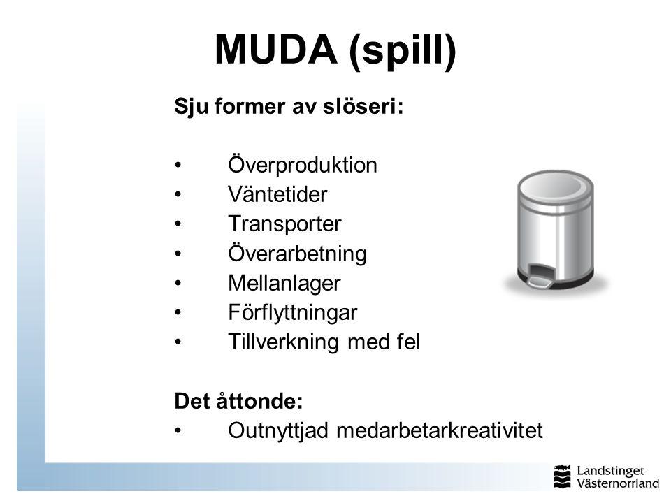 MUDA (spill) Sju former av slöseri: Överproduktion Väntetider
