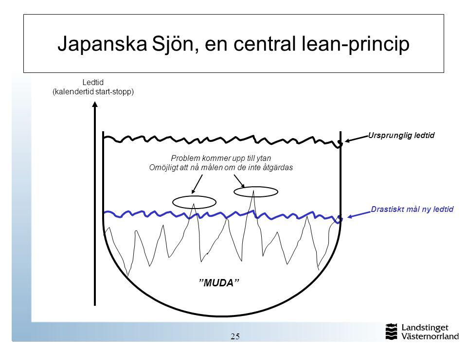 Japanska Sjön, en central lean-princip