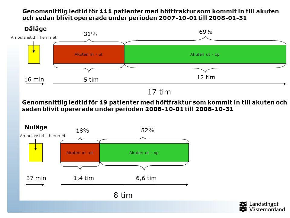 Genomsnittlig ledtid för 111 patienter med höftfraktur som kommit in till akuten och sedan blivit opererade under perioden 2007-10-01 till 2008-01-31