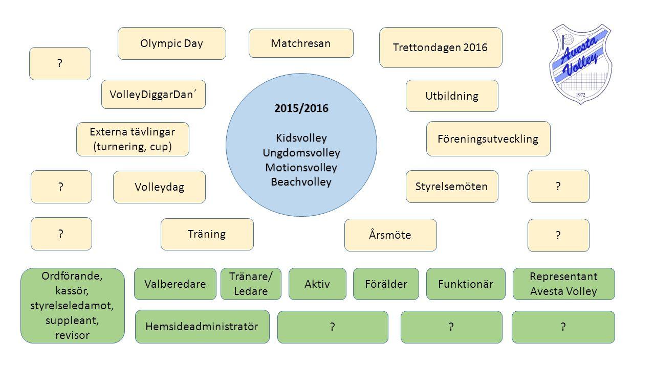 Externa tävlingar (turnering, cup) Föreningsutveckling