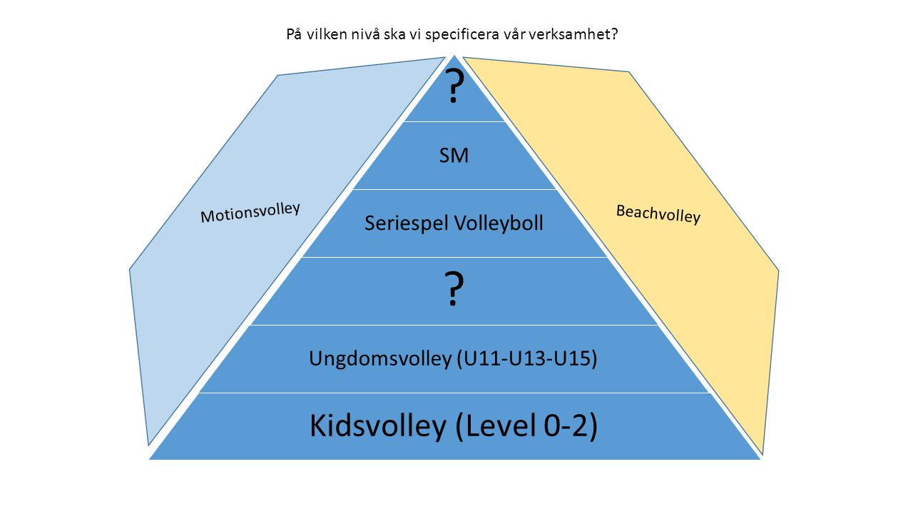 Ungdomsvolley (U11-U13-U15)