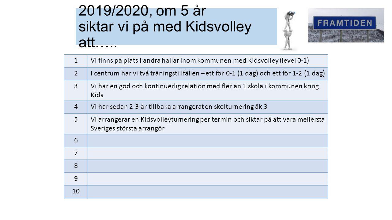 2019/2020, om 5 år siktar vi på med Kidsvolley att…..