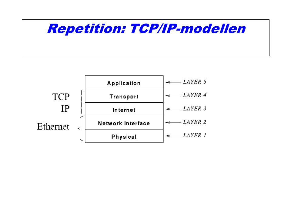 Repetition: TCP/IP-modellen