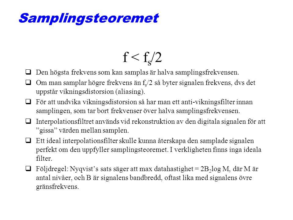 f < fs/2 Samplingsteoremet