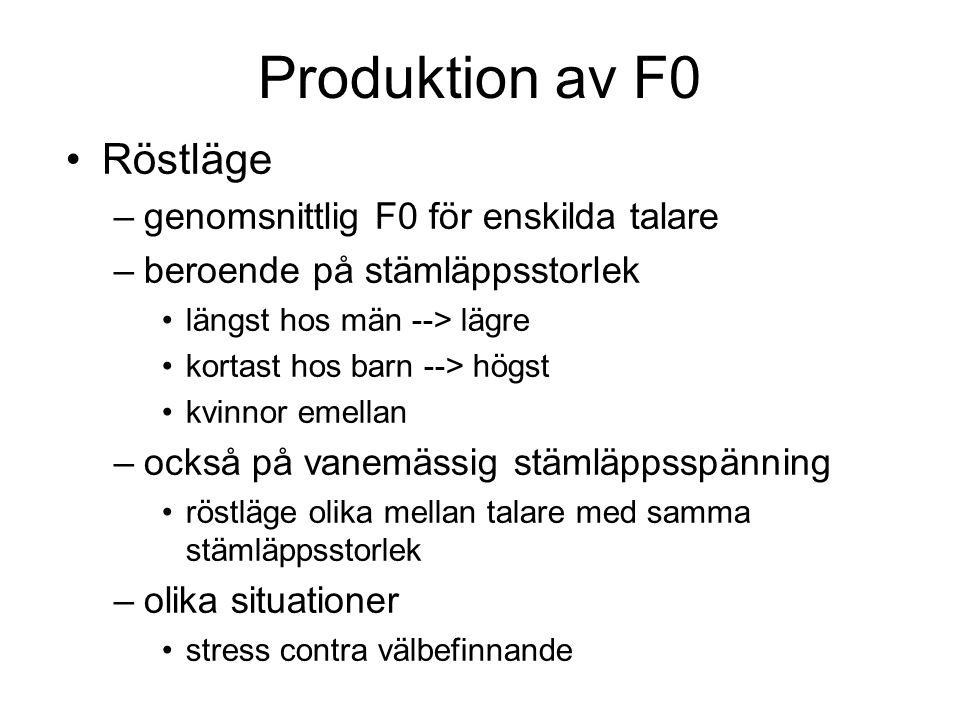 Produktion av F0 Röstläge genomsnittlig F0 för enskilda talare