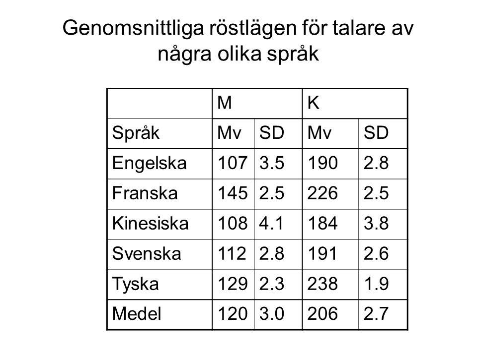 Genomsnittliga röstlägen för talare av några olika språk