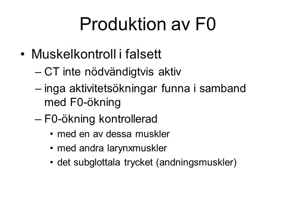 Produktion av F0 Muskelkontroll i falsett CT inte nödvändigtvis aktiv