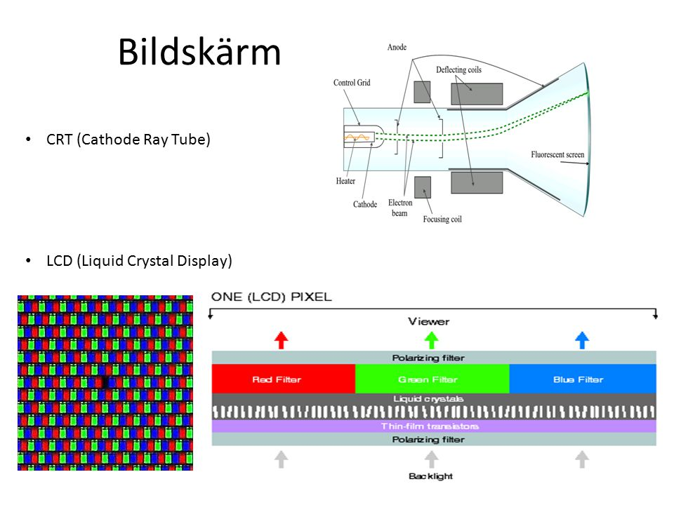Bildskärm CRT (Cathode Ray Tube) LCD (Liquid Crystal Display)
