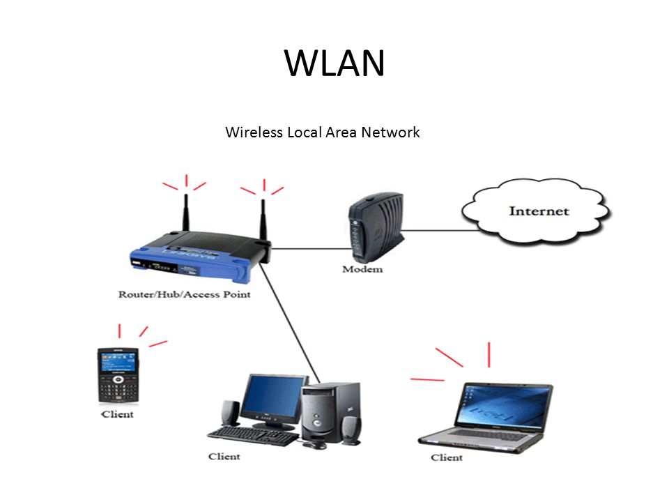 WLAN Wireless Local Area Network