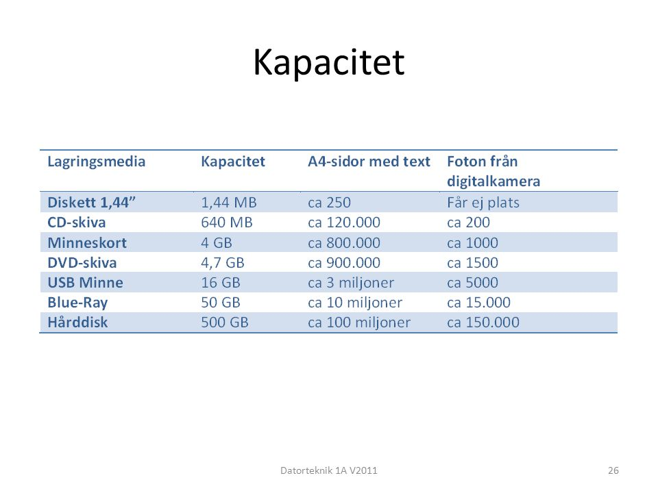 Kapacitet Datorteknik 1A V2011