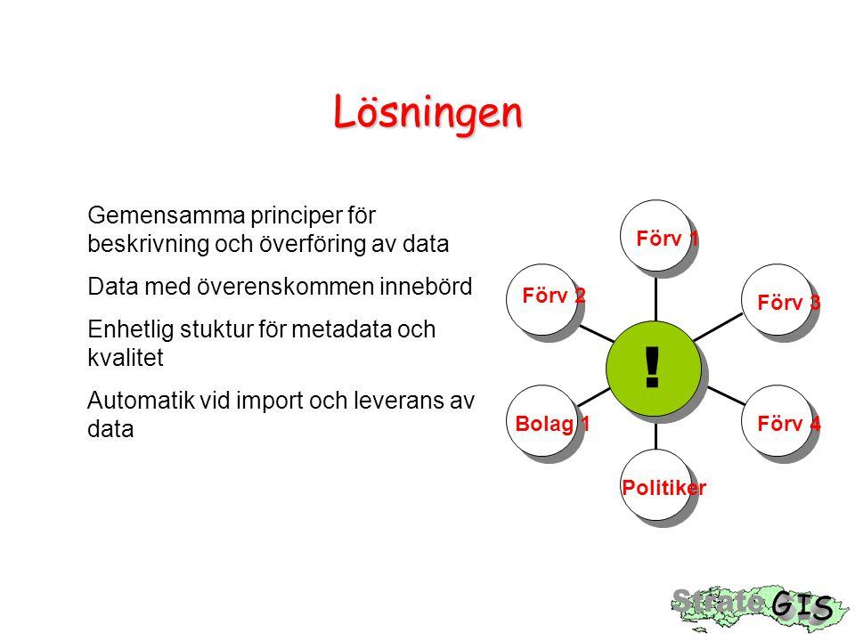 Lösningen Gemensamma principer för beskrivning och överföring av data. Data med överenskommen innebörd.