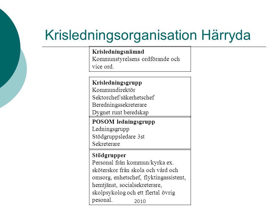 Krisledningsorganisation Härryda