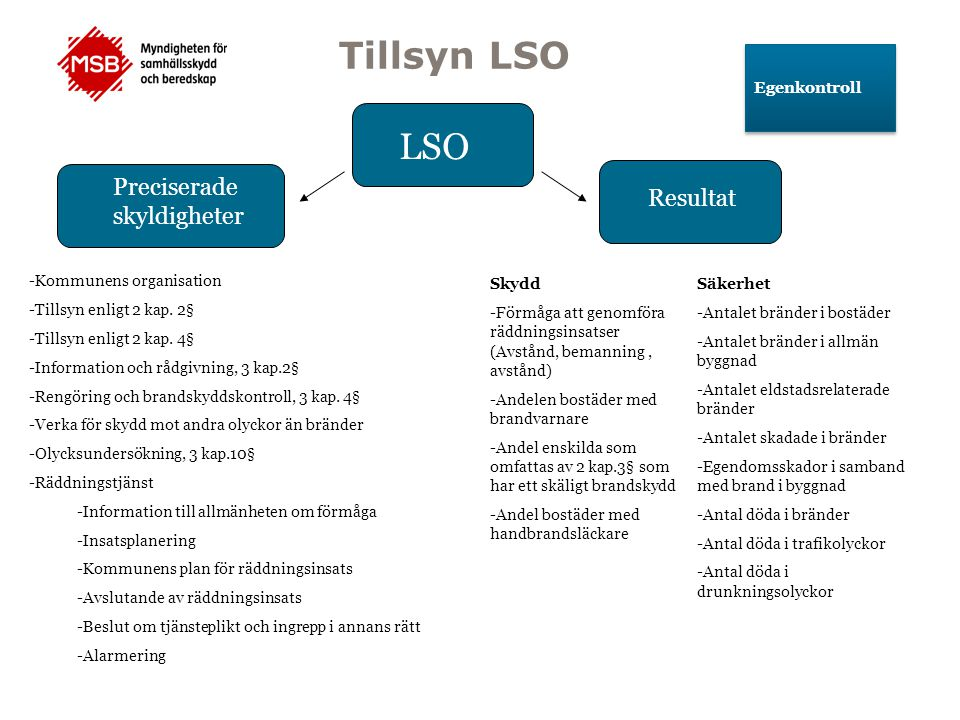 Tillsyn LSO LSO Preciserade skyldigheter Resultat Egenkontroll