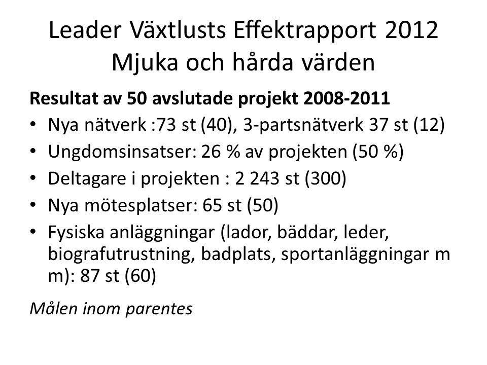 Leader Växtlusts Effektrapport 2012 Mjuka och hårda värden