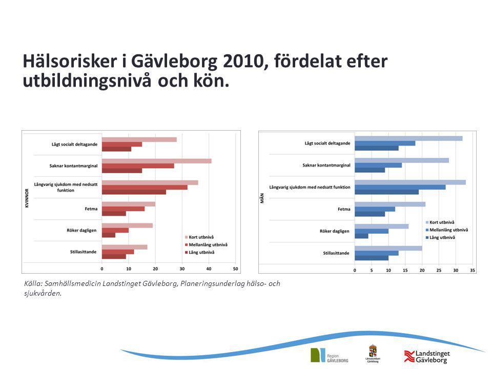 Hälsorisker i Gävleborg 2010, fördelat efter utbildningsnivå och kön.