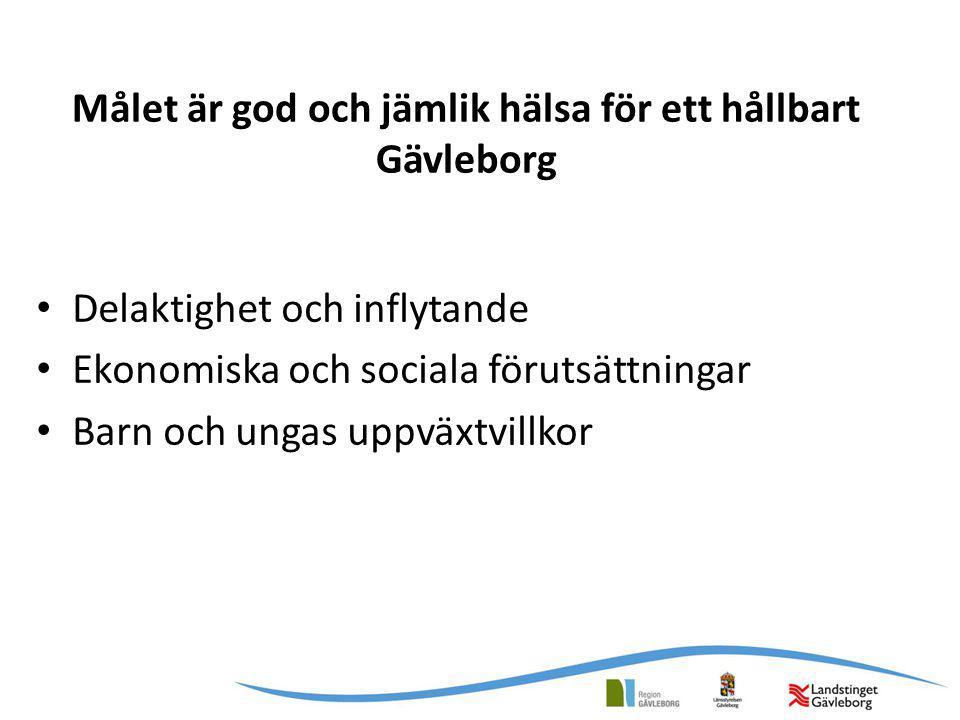 Målet är god och jämlik hälsa för ett hållbart Gävleborg