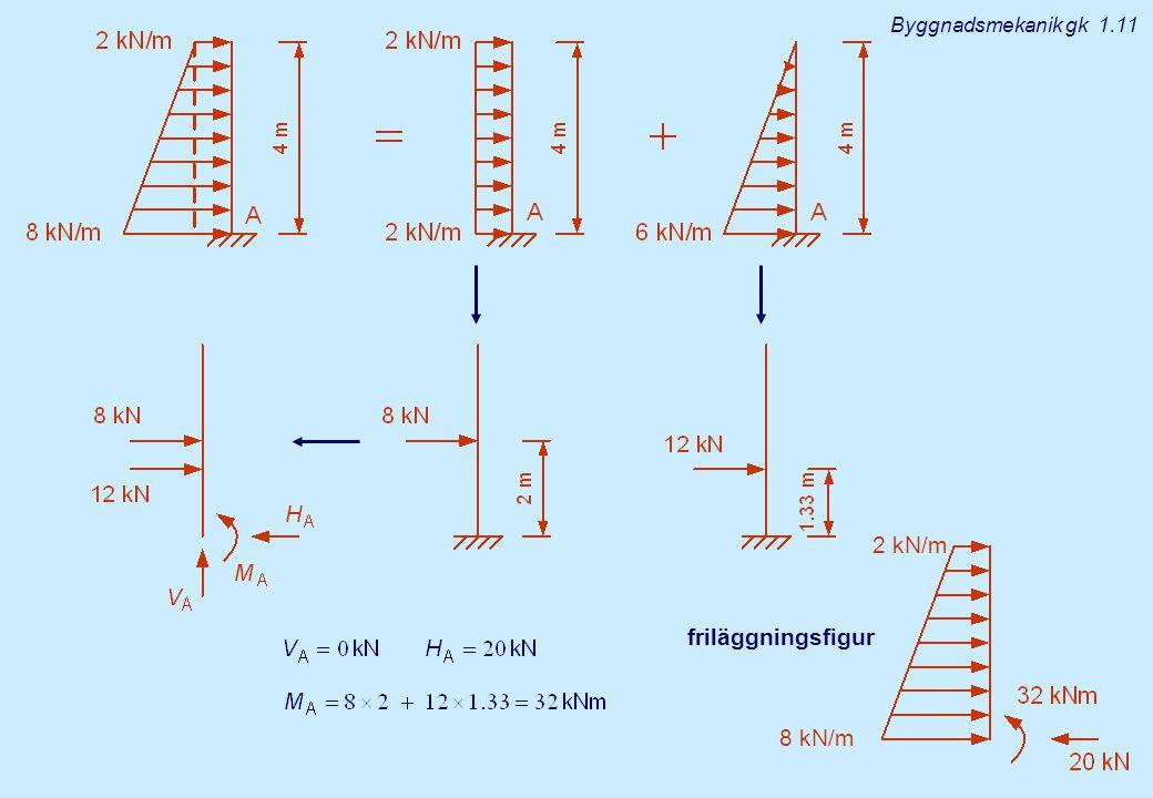 Byggnadsmekanik gk 1.11 2 kN/m friläggningsfigur 8 kN/m
