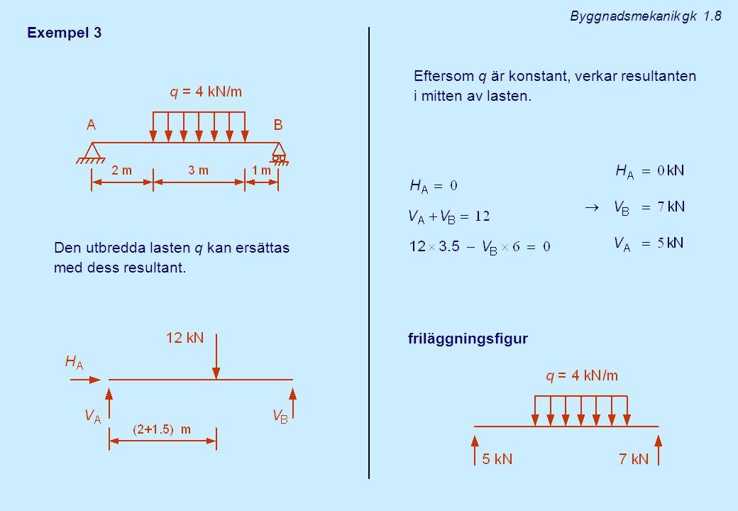Eftersom q är konstant, verkar resultanten i mitten av lasten.