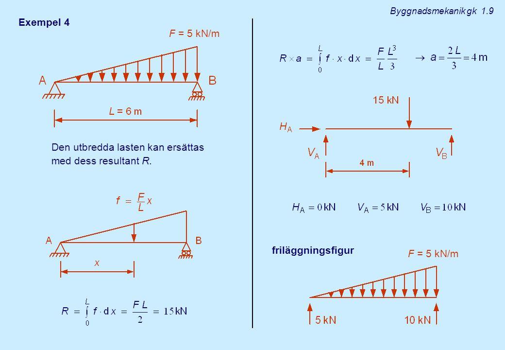 Den utbredda lasten kan ersättas med dess resultant R.