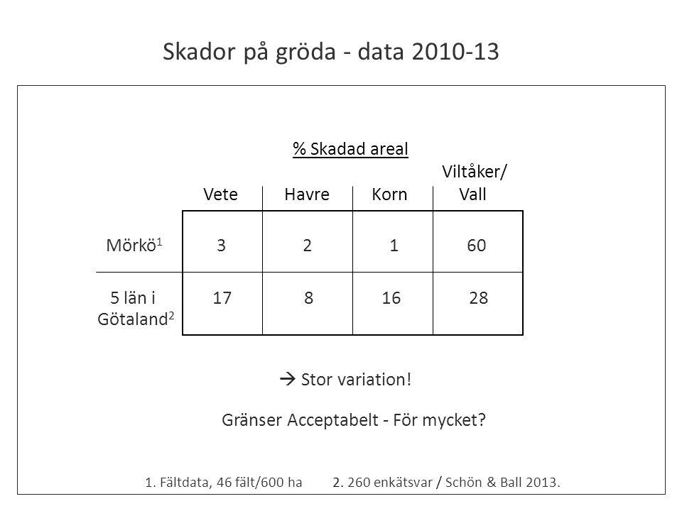 Skador på gröda - data 2010-13 % Skadad areal Viltåker/
