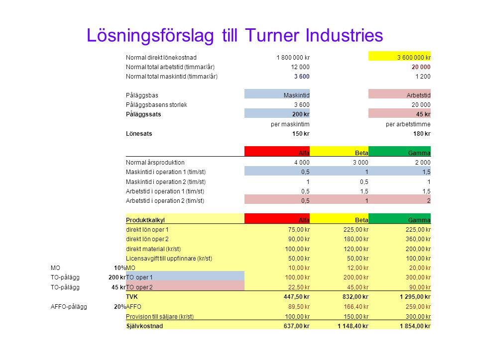 Lösningsförslag till Turner Industries