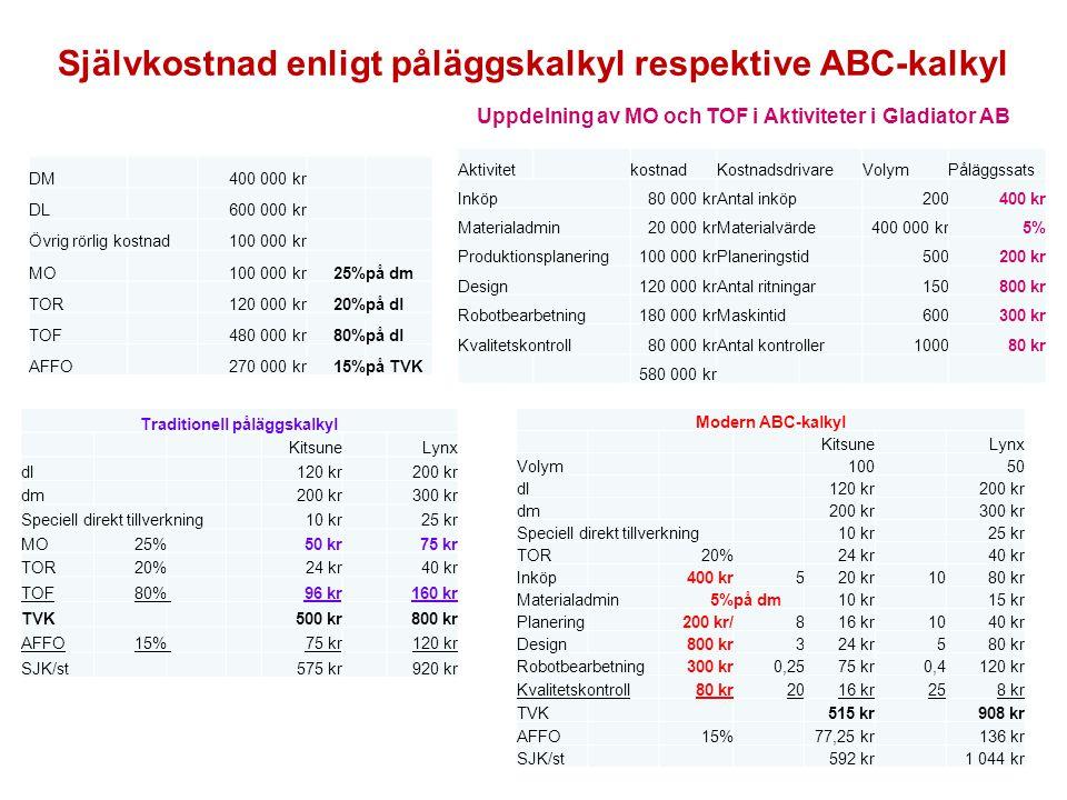 Självkostnad enligt påläggskalkyl respektive ABC-kalkyl