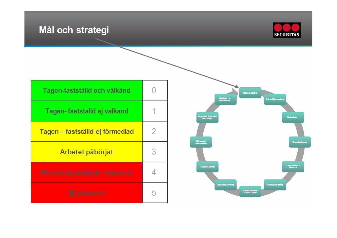 Mål och strategi 1 2 3 4 5 Tagen-fastställd och välkänd