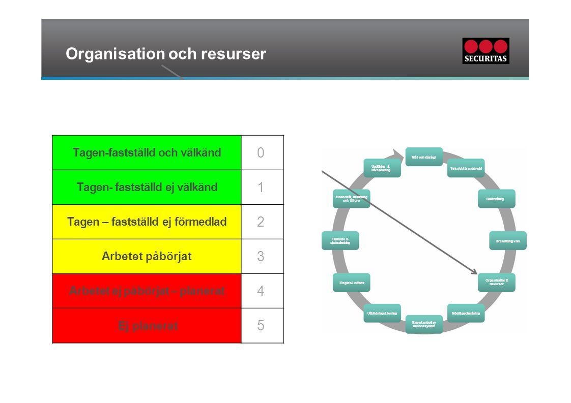 Organisation och resurser