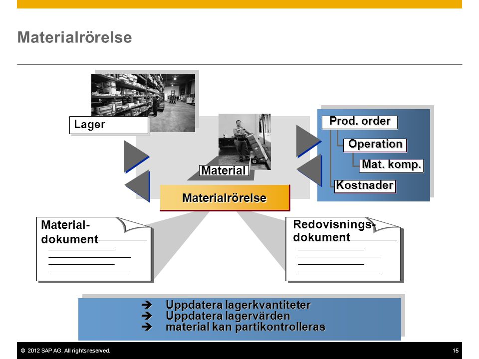 Materialrörelse Material Materialrörelse Material- dokument