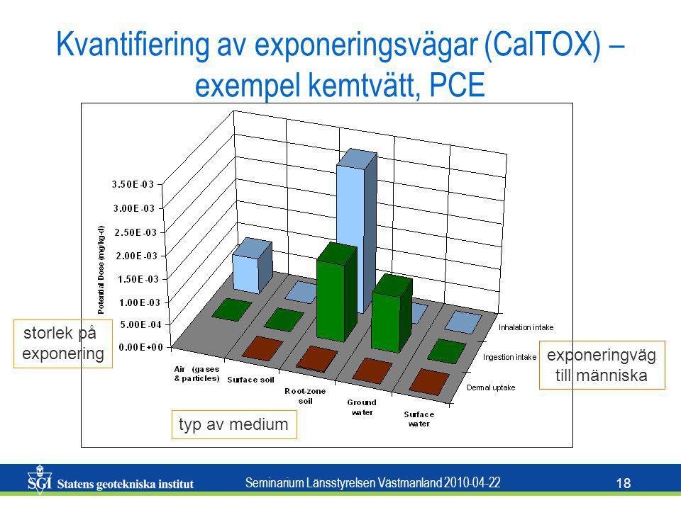 Kvantifiering av exponeringsvägar (CalTOX) – exempel kemtvätt, PCE