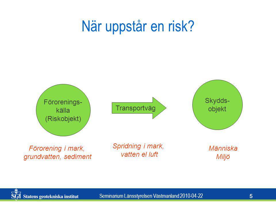När uppstår en risk Skydds- objekt Förorenings- källa (Riskobjekt)