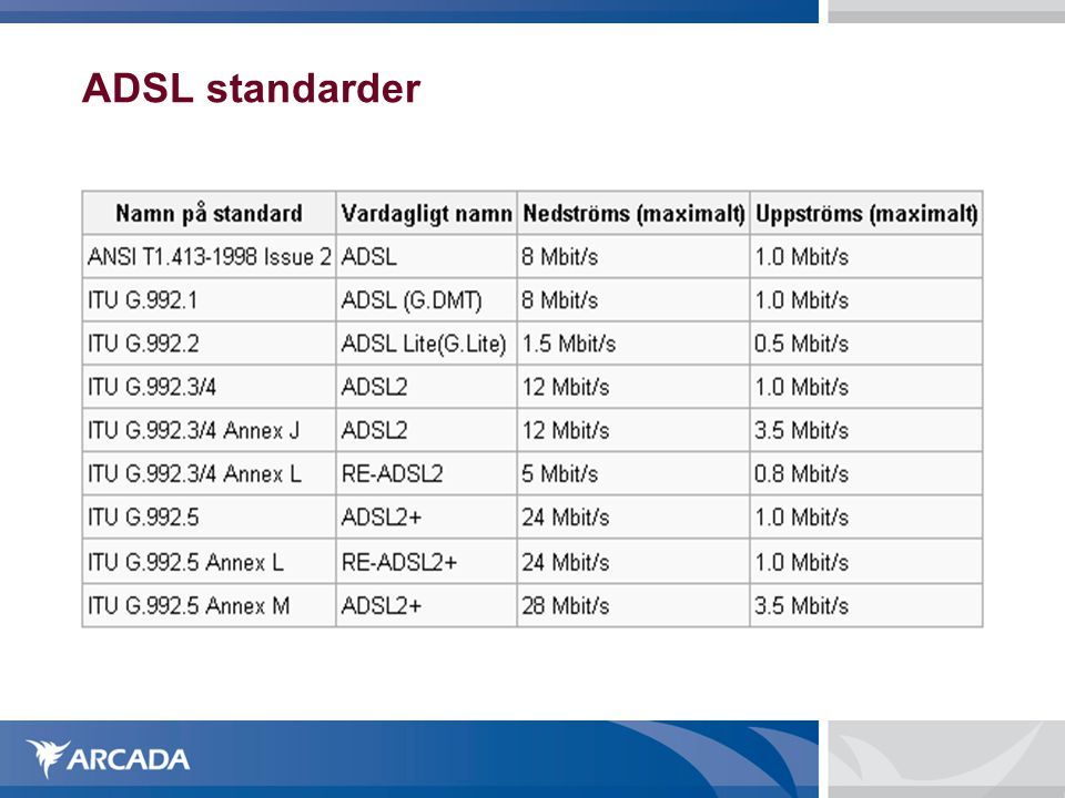 ADSL standarder