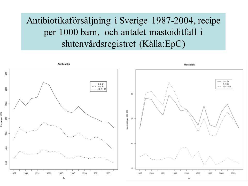 Antibiotikaförsäljning i Sverige 1987-2004, recipe per 1000 barn, och antalet mastoiditfall i slutenvårdsregistret (Källa:EpC)