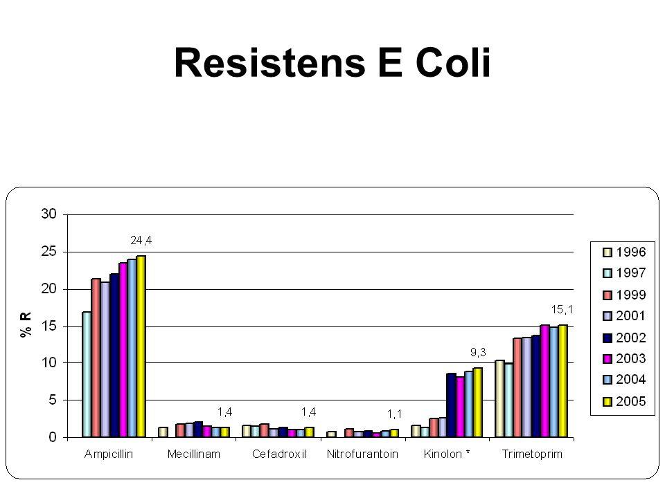 Resistens E Coli
