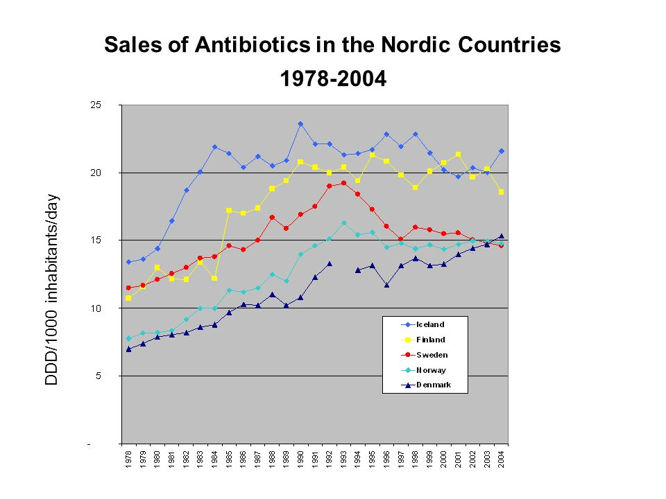 Sales of Antibiotics in the Nordic Countries 1978-2004