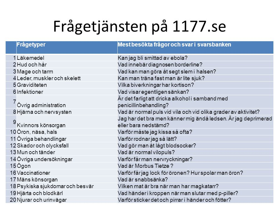 Frågetjänsten på 1177.se Frågetyper