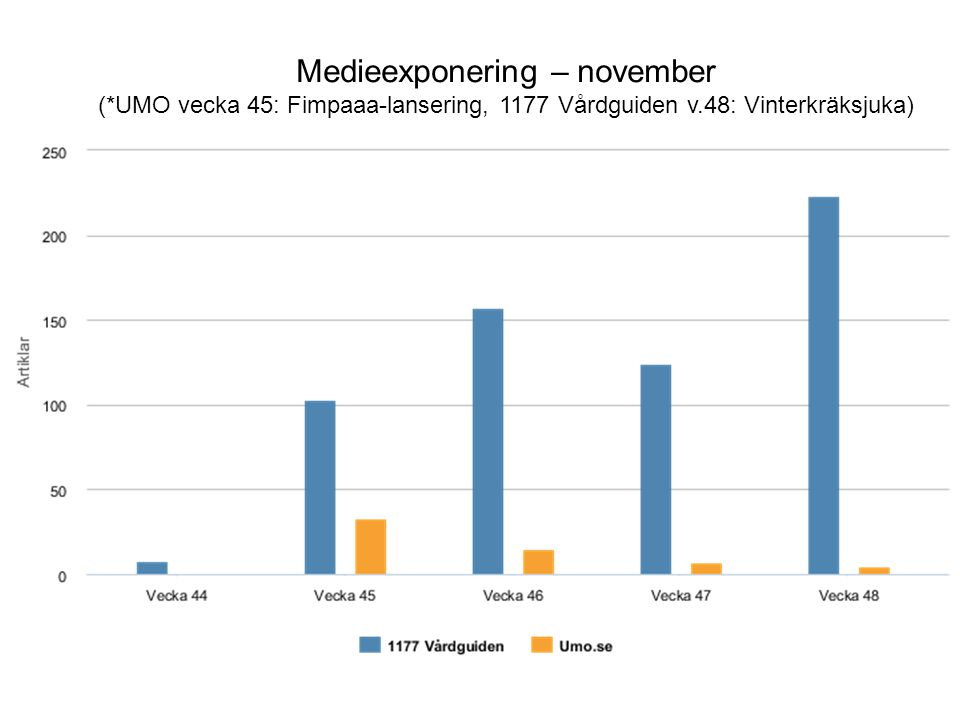 Medieexponering – november