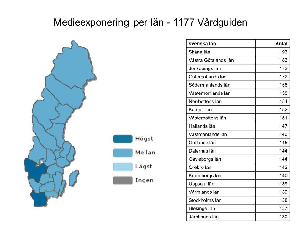 Medieexponering per län - 1177 Vårdguiden