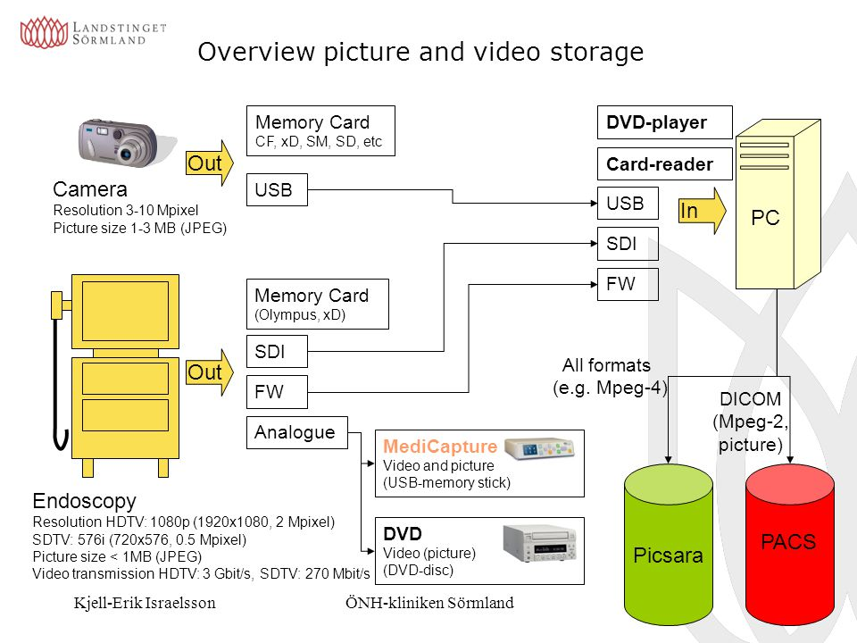 Overview picture and video storage