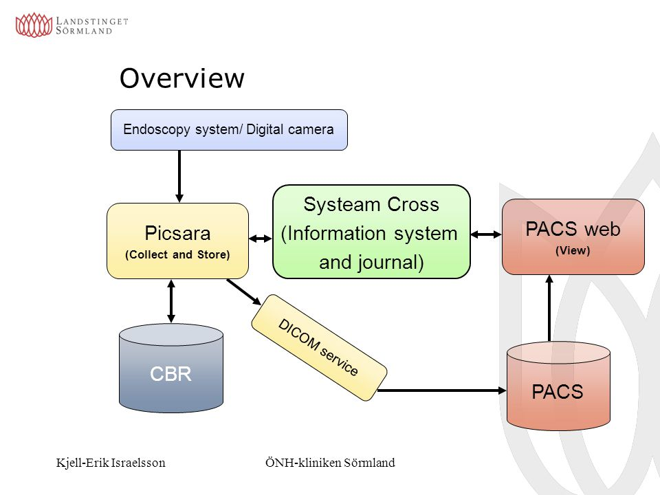 Overview Systeam Cross (Information system PACS web Picsara