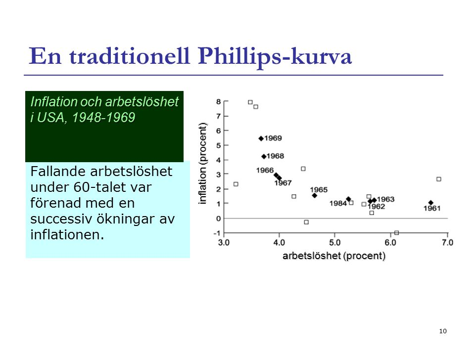 En traditionell Phillips-kurva