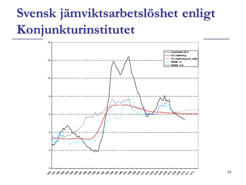 Svensk jämviktsarbetslöshet enligt Konjunkturinstitutet
